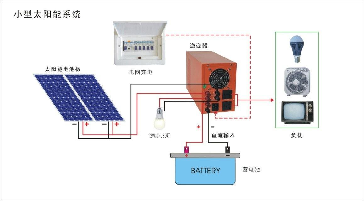 光伏发电设备 家用/太阳能发电一体机(专业厂家)